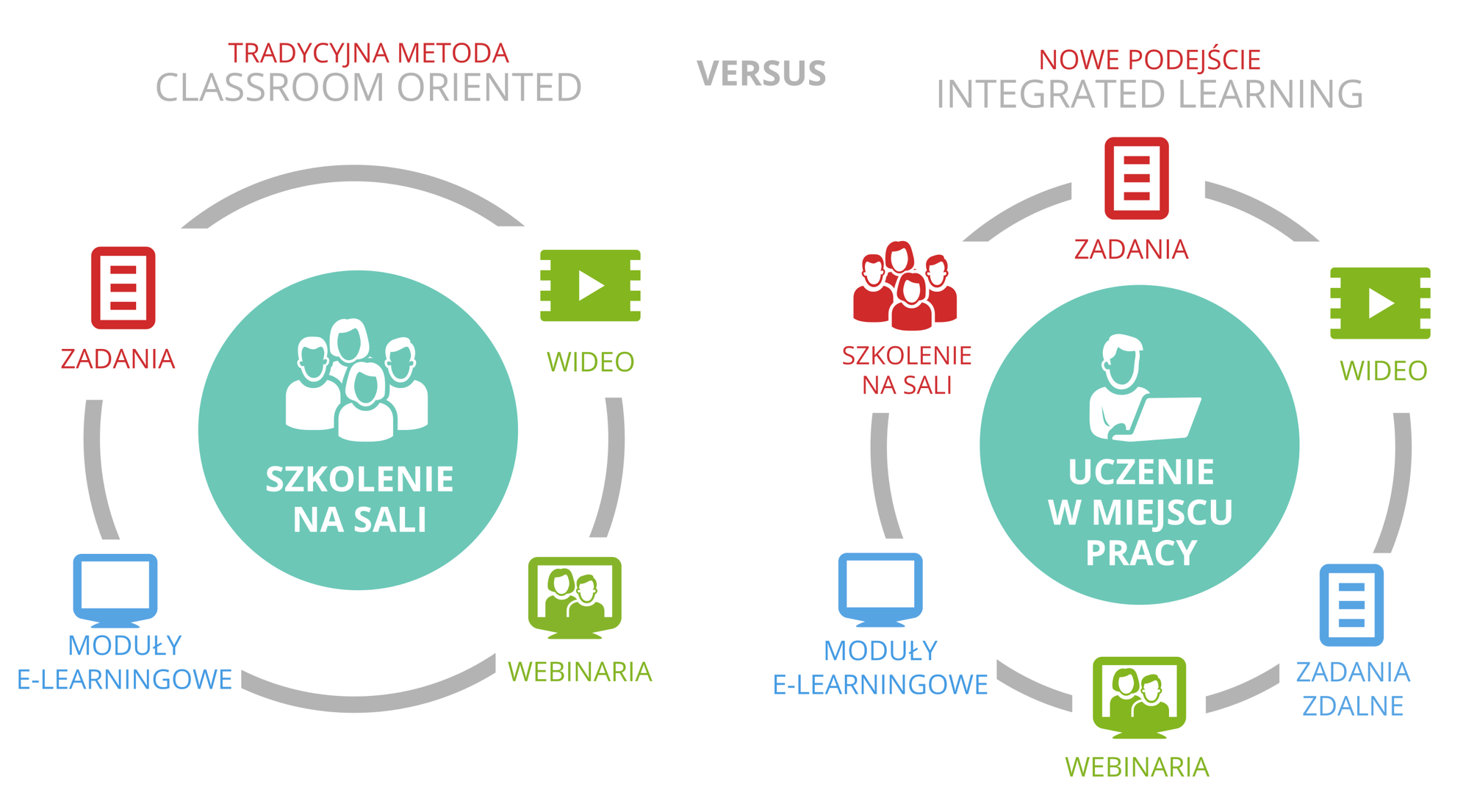 Clasroom vs Integrated Learning